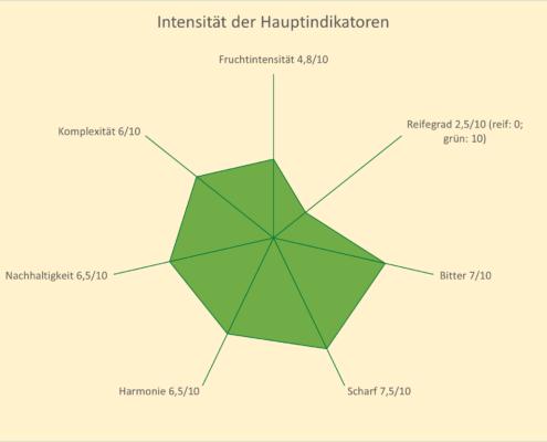 Intesität der Hauptindikatoren