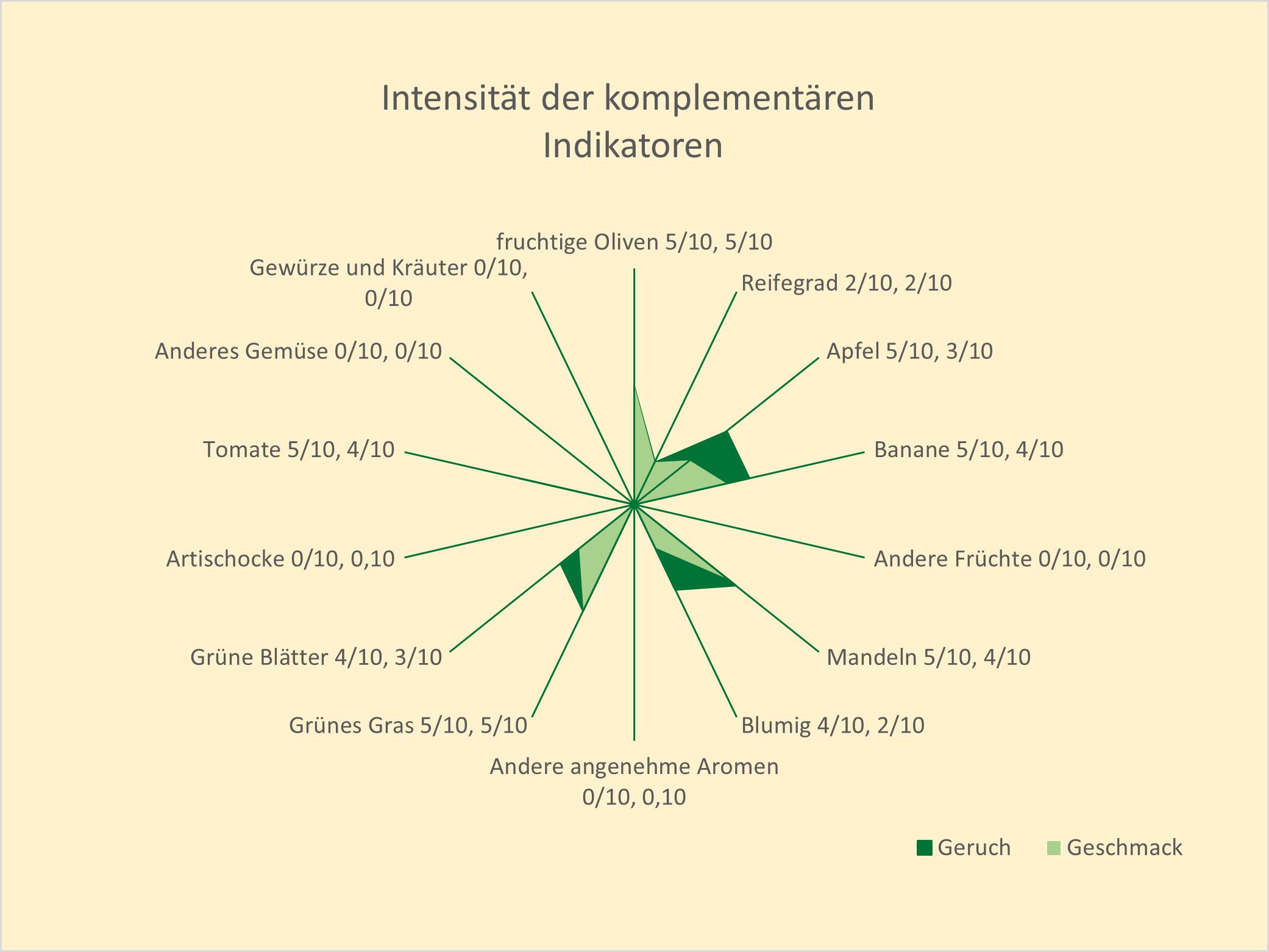 Intensität der komplementären Indikatoren Olivenöl Arbequina